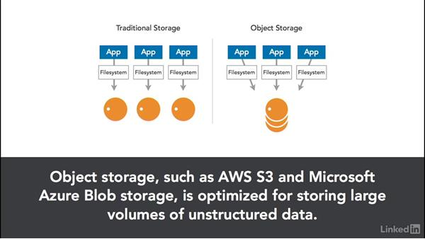 Object storage: Cloud Computing: Cloud Storage