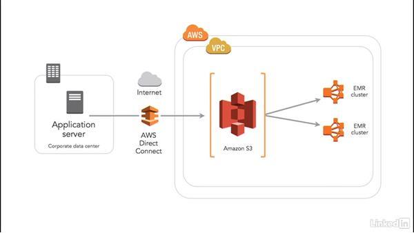 Example 1: Cloud Computing: Cloud Storage