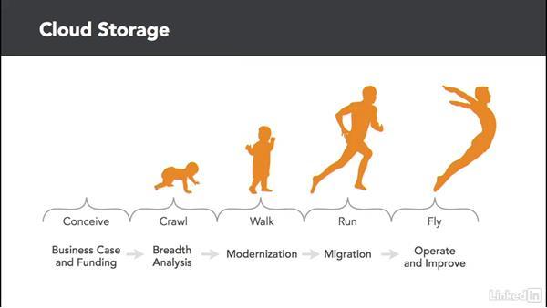 Planning your storage: Cloud Computing: Cloud Storage