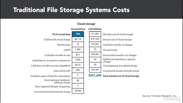 Creating the business case for cloud storage: Cloud Computing: Cloud Storage