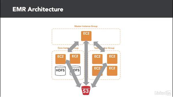 Data storage: Cloud Computing: Cloud Storage
