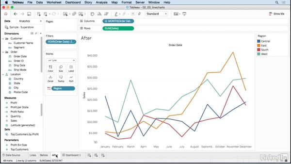 Line charts over time: Data Visualization Tips and Tricks