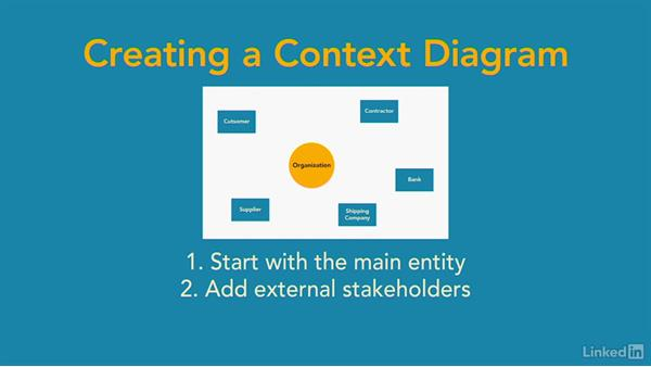 How To Create A Context Diagram