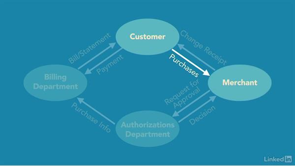Functional flow diagram features: Business Process Modeling Fundamentals
