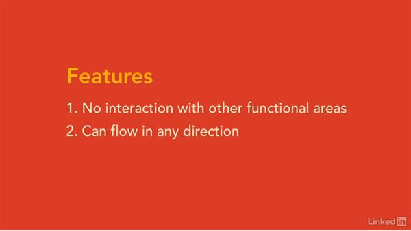 Flowchart Diagram Features