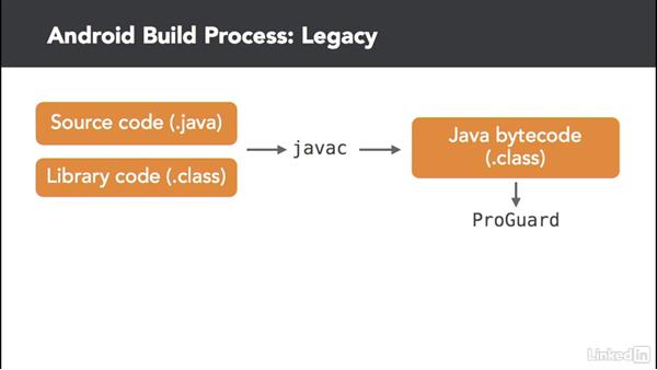 Programming for Android with Java: Android App Development Essentials: Create Your First App