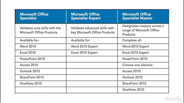 compare microsoft office specialist certifications