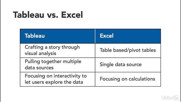 tableau vs excel  Why Tableau?