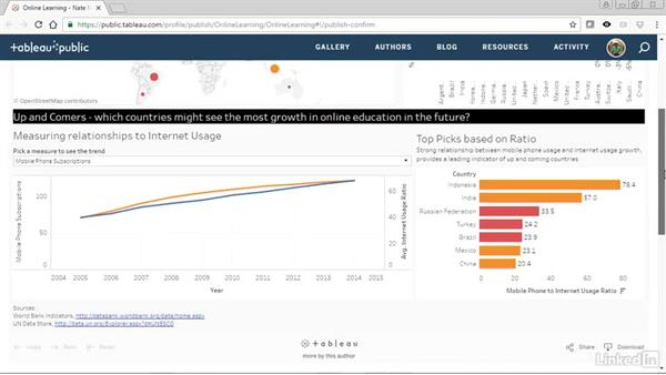 Tableau dashboard publication: Creating Interactive Dashboards in Tableau 10