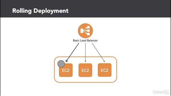 Deployment options: Amazon Web Services: Deploying and Provisioning