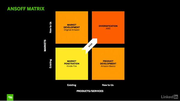 Aligning innovation to growth strategy: Design Thinking: Venture Design