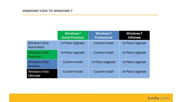 Upgrading from other Windows versions: Windows 7 Essential Training