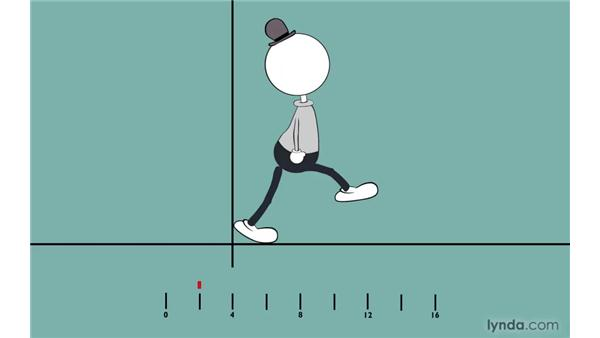 Animating a run: Second pose: 2D Character Animation