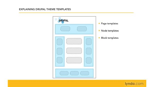 Understanding theme templates (tpl.php): Drupal 6: Creating and Editing Custom Themes