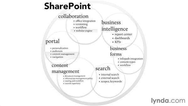 Using SharePoint core components: SharePoint Designer 2007: Branding SharePoint Sites