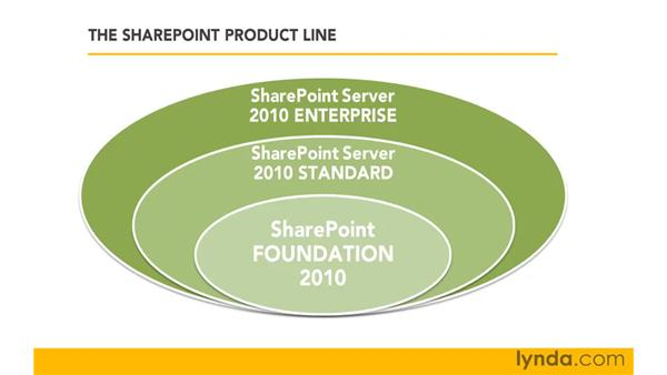 Exploring the SharePoint product line: SharePoint 2010 Getting Started