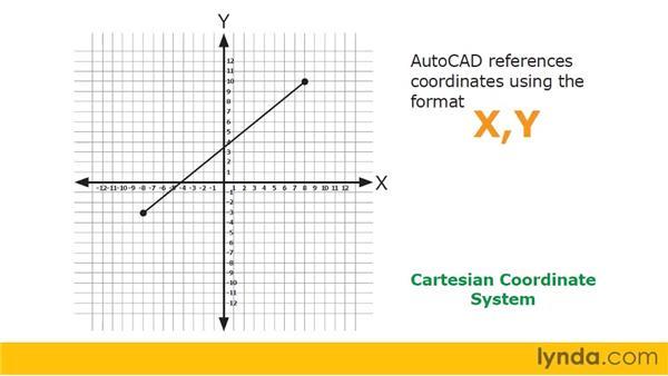 Understanding the Cartesian coordinate system: AutoCAD 2011 Essential Training