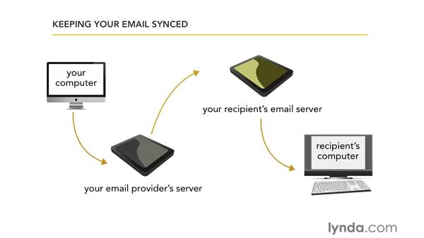 Understanding email servers and clients: Computer Literacy for Windows 7