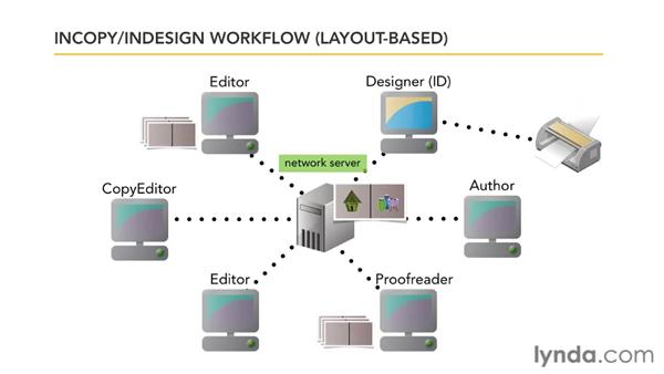 Understanding the parallel workflow: Collaborative Workflows with InDesign and InCopy