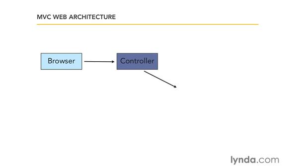 Understanding MVC architecture: Ruby on Rails 3 Essential Training