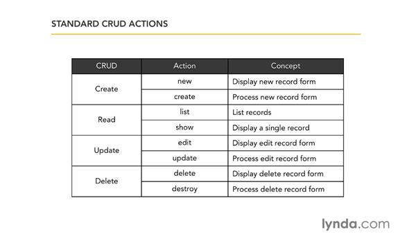 Basic CRUD: Ruby on Rails 3 Essential Training