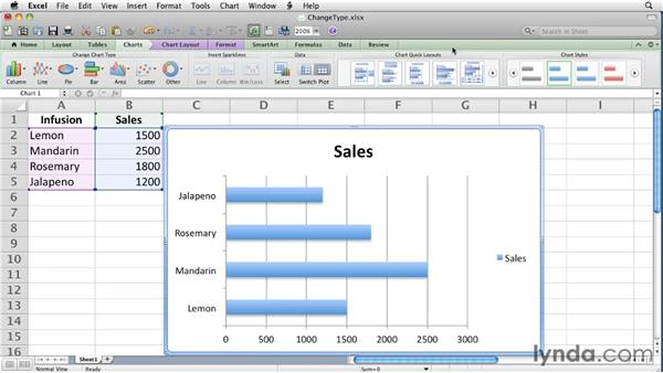 Changing chart types and layouts: Excel for Mac 2011 Essential Training