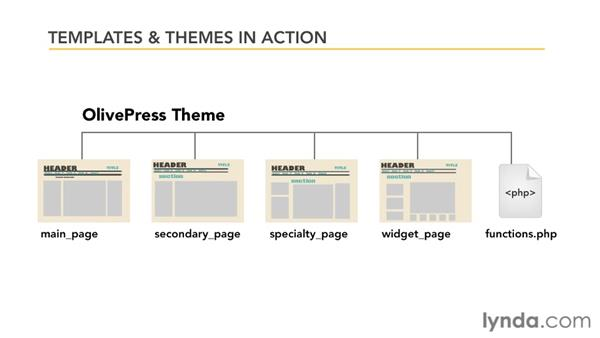 What are themes and templates?: CMS Fundamentals