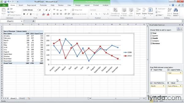 Pivoting a PivotChart: Excel 2010: Pivot Tables in Depth