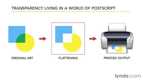 Transparency living in a world of PostScript: Illustrator Insider Training: Seeing Through Transparency