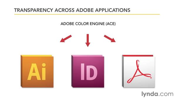 Transparency across Adobe applications: Illustrator Insider Training: Seeing Through Transparency