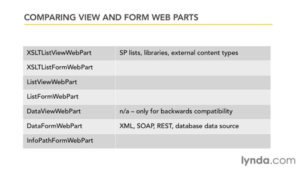 Working with Data View and Data Form Web Parts: SharePoint Designer 2010: Creating Data-Driven Web Pages