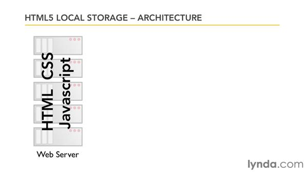 Understanding the architecture: HTML5: Local Storage and Offline Applications in Depth