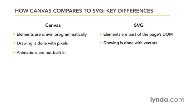 Understanding the differences between Canvas and SVG: HTML5: Graphics and Animation with Canvas