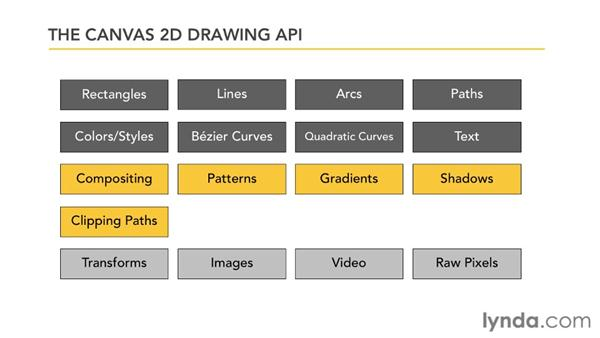 Using the Canvas drawing context: HTML5: Graphics and Animation with Canvas