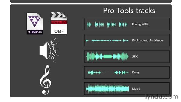 Understanding the audio production workflow: Audio for Film and Video with Pro Tools