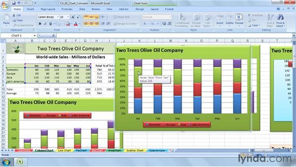 Understanding chart terminology: Excel 2007: Charts in Depth