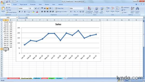 Adding new data using a table: Excel 2007: Charts in Depth