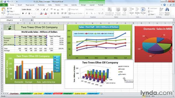 Identifying chart elements like plot area, chart area, gridlines, and legends: Excel 2010: Charts in Depth