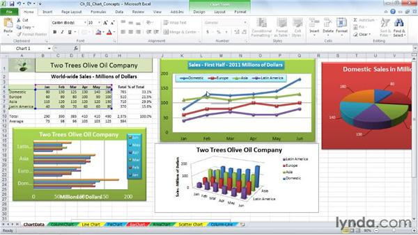 Selecting the right chart type: Excel 2010: Charts in Depth