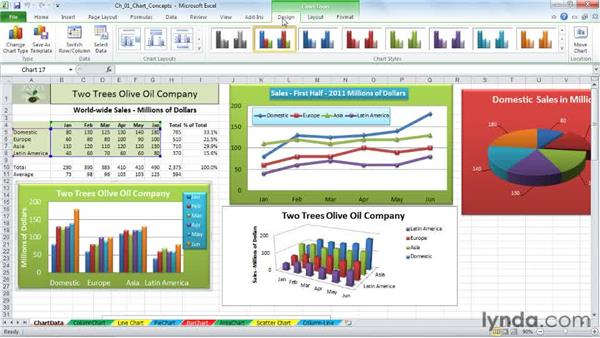 Understanding the Ribbon and the Design, Layout, and Format tabs: Excel 2010: Charts in Depth