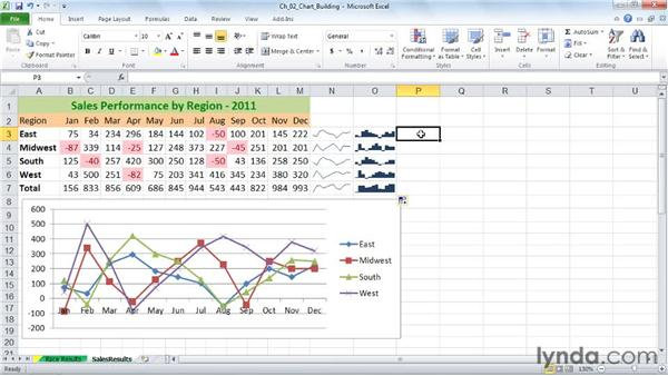 Creating graphic-in-cell charts with sparklines: Excel 2010: Charts in Depth