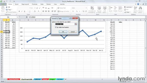 Adding new data using a table: Excel 2010: Charts in Depth