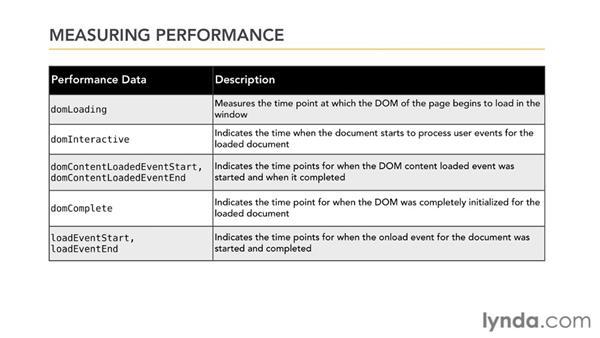 Measuring performance: Mobile Web Design & Development Fundamentals
