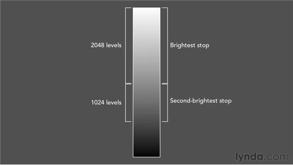 Image sensor and shadows: Shooting and Processing High Dynamic Range Photographs (HDR)