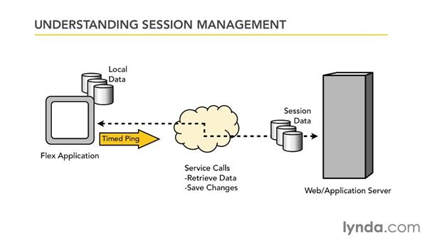 Understanding session management and RIAs: Flex 4.5 and PHP: Creating Data-Driven Applications