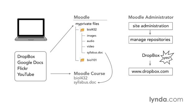 Understanding repositories: Moodle 2.1 Essential Training for Teachers