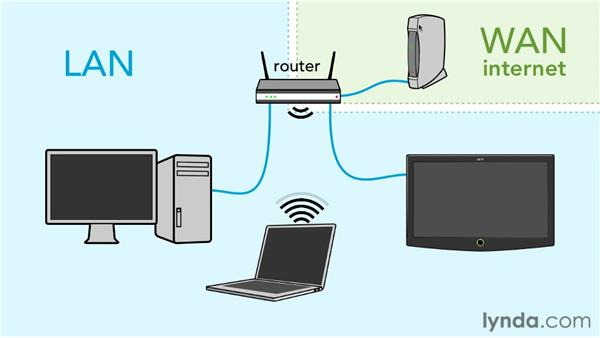 What is a network?: Small Office Networking to Connect, Share, and Print