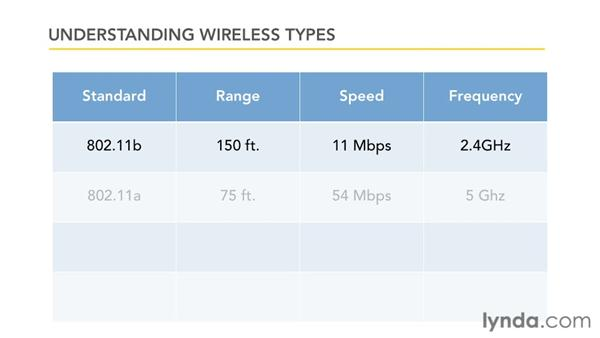 Understanding wireless types: Small Office Networking to Connect, Share, and Print