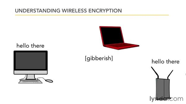 Understanding wireless encryption: Small Office Networking to Connect, Share, and Print