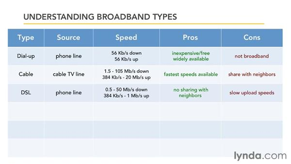 Understanding broadband types: Small Office Networking to Connect, Share, and Print